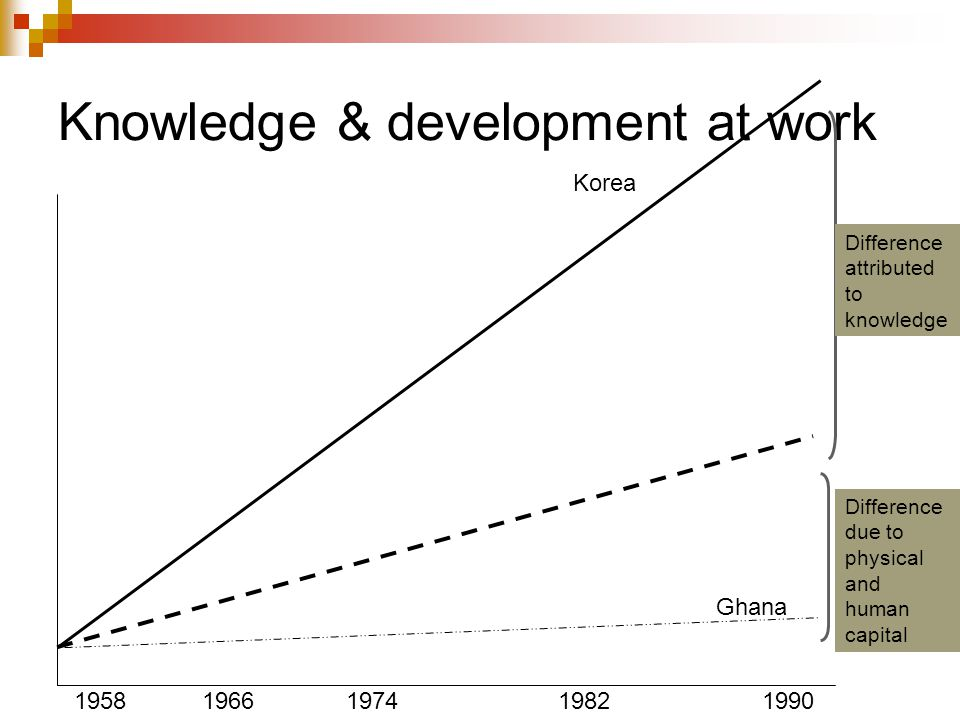 Knowledge & development at work 19581966197419821990 Korea Ghana Difference attributed to knowledge Difference due to physical and human capital
