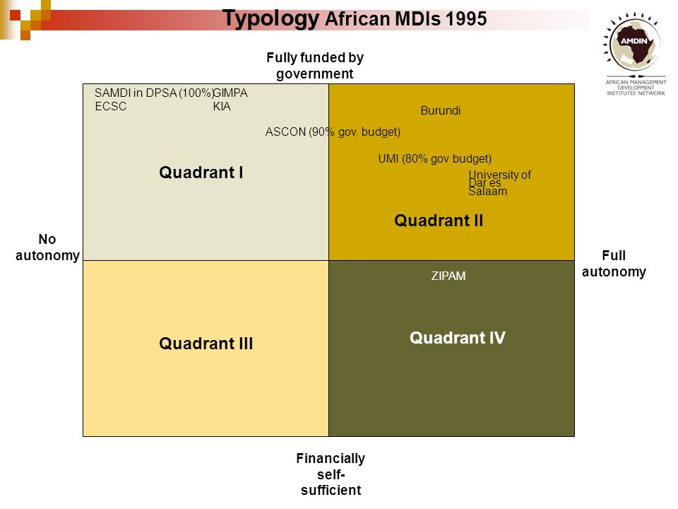 No autonomy Full autonomy Fully funded by government Financially self- sufficient Typology African MDIs 1995 SAMDI in DPSA (100%) ECSC ASCON (90% gov.