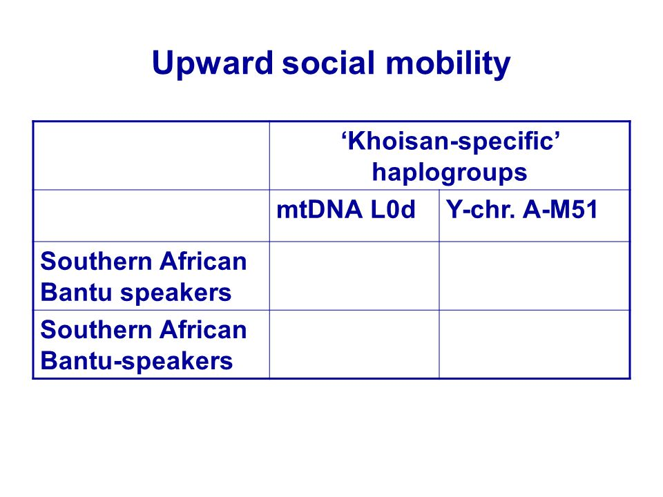 Upward social mobility 'Khoisan-specific' haplogroups mtDNA L0dY-chr. A-M51 Southern African Bantu speakers Southern African Bantu-speakers