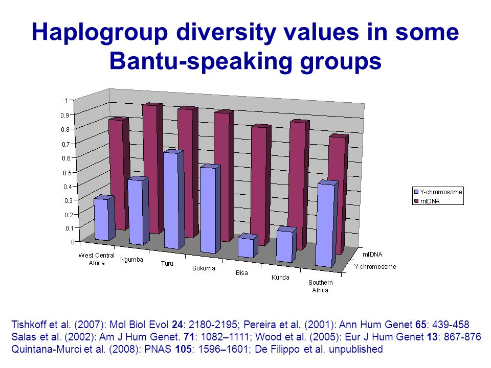 Haplogroup diversity values in some Bantu-speaking groups Tishkoff et al.
