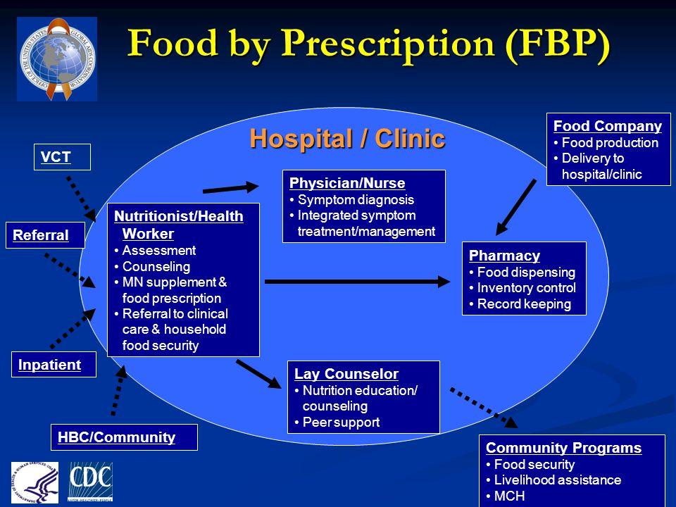 Food by Prescription (FBP) Physician/Nurse Symptom diagnosis Integrated symptom treatment/management Pharmacy Food dispensing Inventory control Record