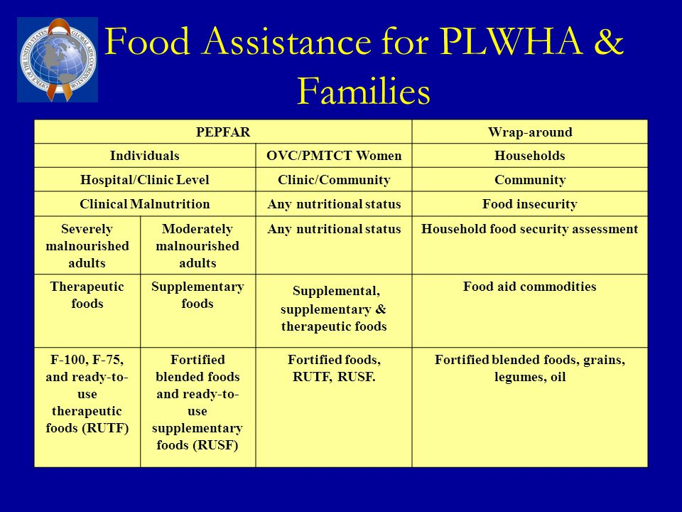Food Assistance for PLWHA & Families PEPFARWrap-around IndividualsOVC/PMTCT WomenHouseholds Hospital/Clinic LevelClinic/CommunityCommunity Clinical Ma