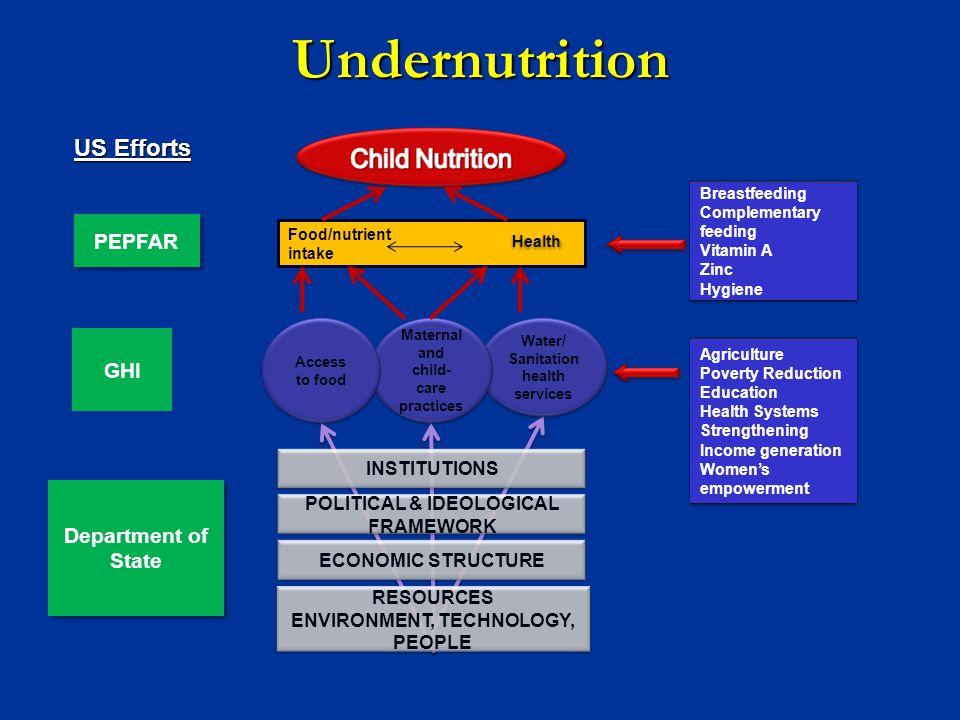 PEPFAR GHI US Efforts Undernutrition Department of State Breastfeeding Complementary feeding Vitamin A Zinc Hygiene INSTITUTIONS POLITICAL & IDEOLOGIC