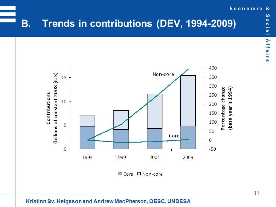 11 B. Trends in contributions (DEV, 1994-2009) Kristinn Sv.