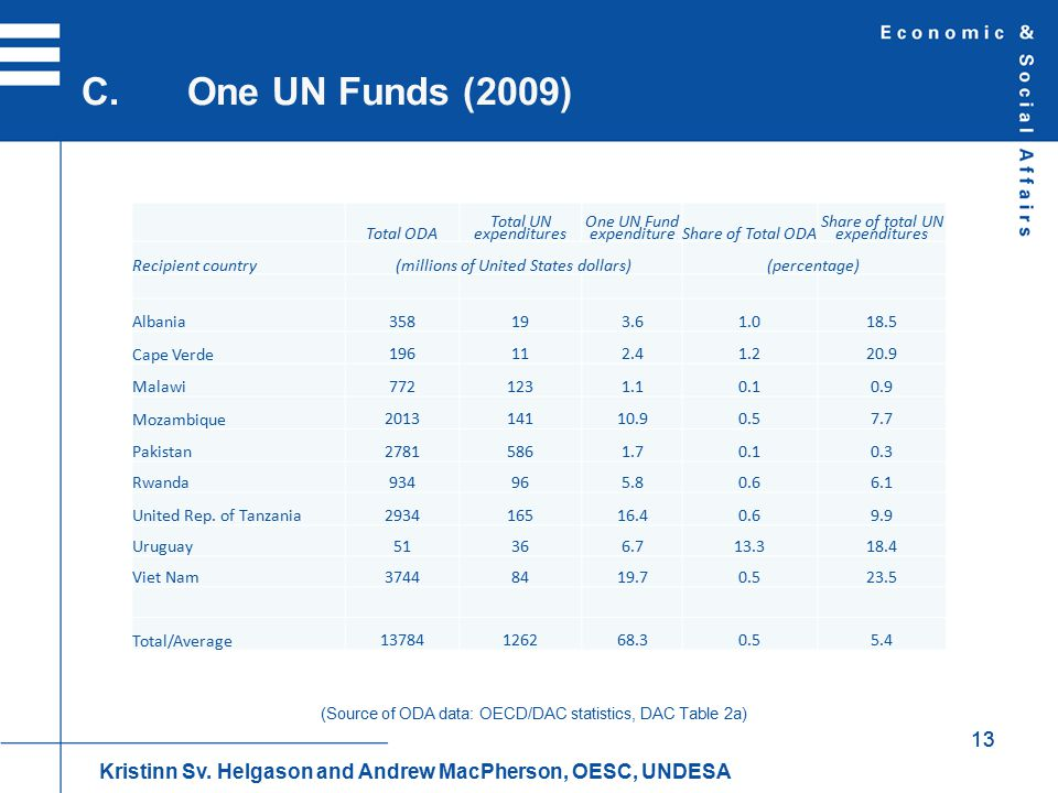 13 C.One UN Funds (2009) Total ODA Total UN expenditures One UN Fund expenditureShare of Total ODA Share of total UN expenditures Recipient country(millions of United States dollars)(percentage) Albania 358193.61.018.5 Cape Verde 196112.41.220.9 Malawi 7721231.10.10.9 Mozambique 201314110.90.57.7 Pakistan 27815861.70.10.3 Rwanda 934965.80.66.1 United Rep.