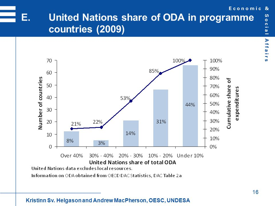 16 E.United Nations share of ODA in programme countries (2009) Kristinn Sv.
