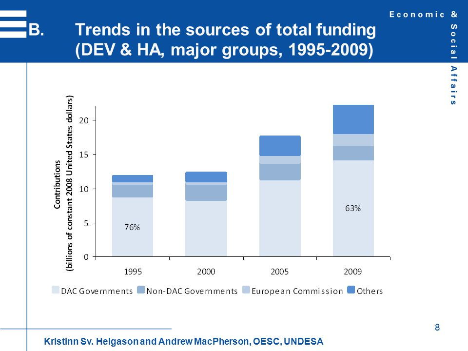 99 B.Multilateral aid flows as share of total ODA (2006-2009) Kristinn Sv.