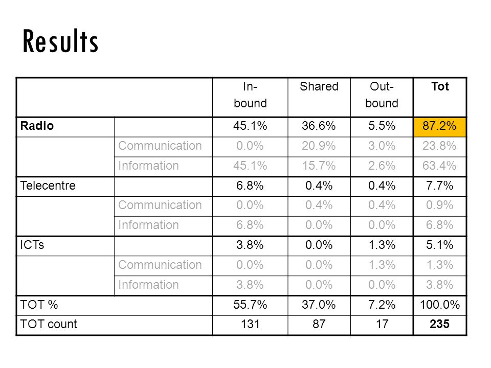 In- bound Shared Out- bound Tot Radio45.1%36.6%5.5%87.2% Communication0.0%20.9%3.0%23.8% Information45.1%15.7%2.6%63.4% Telecentre6.8%0.4% 7.7% Commun