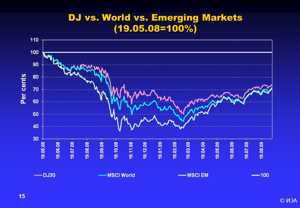 © ИЭА 15 DJ vs. World vs. Emerging Markets (19.05.08=100%)