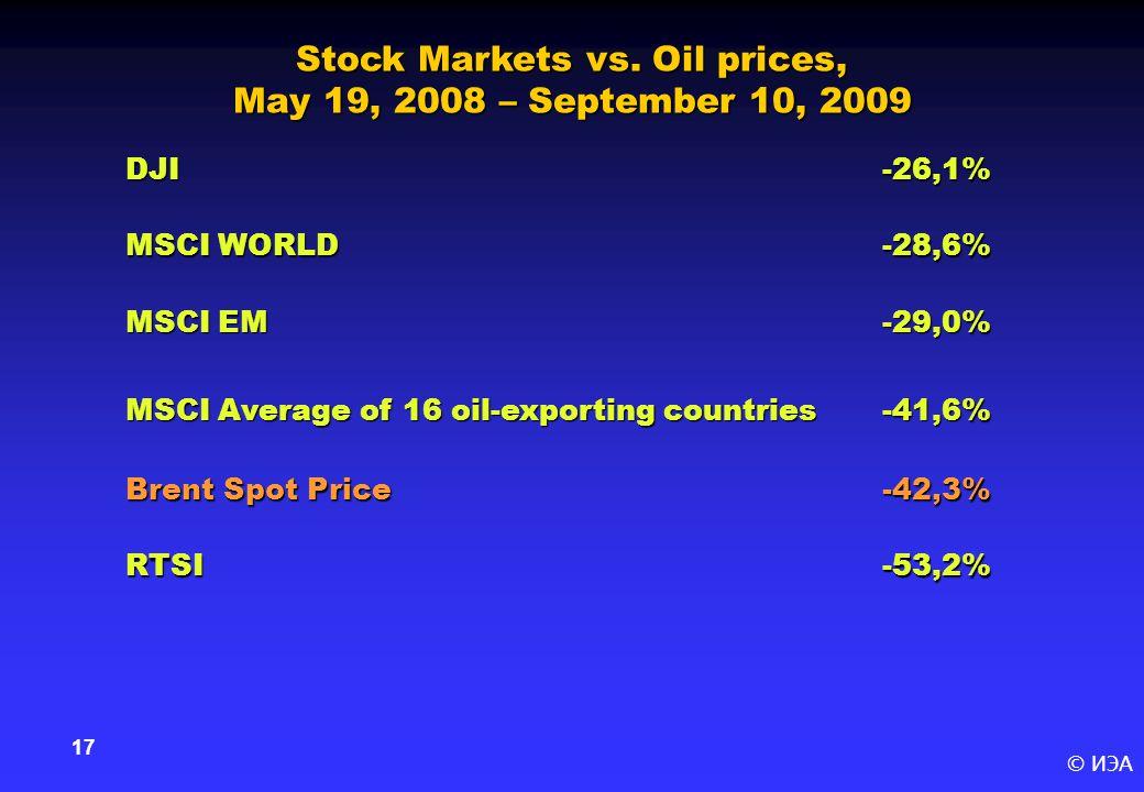 © ИЭА 17 DJI-26,1% MSCI WORLD -28,6% MSCI EM -29,0% MSCI Average of 16 oil-exporting countries -41,6% Brent Spot Price -42,3% RTSI-53,2% Stock Markets vs.