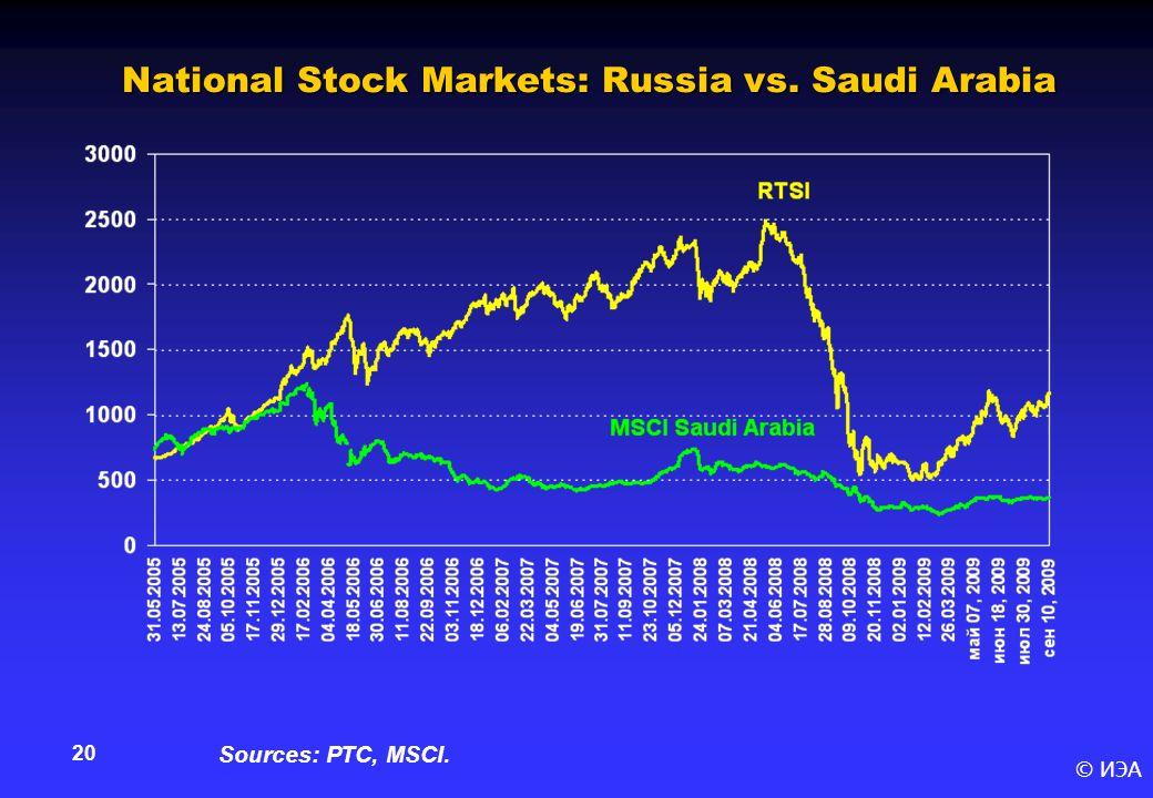 © ИЭА 20 National Stock Markets: Russia vs. Saudi Arabia Sources: РТС, MSCI.