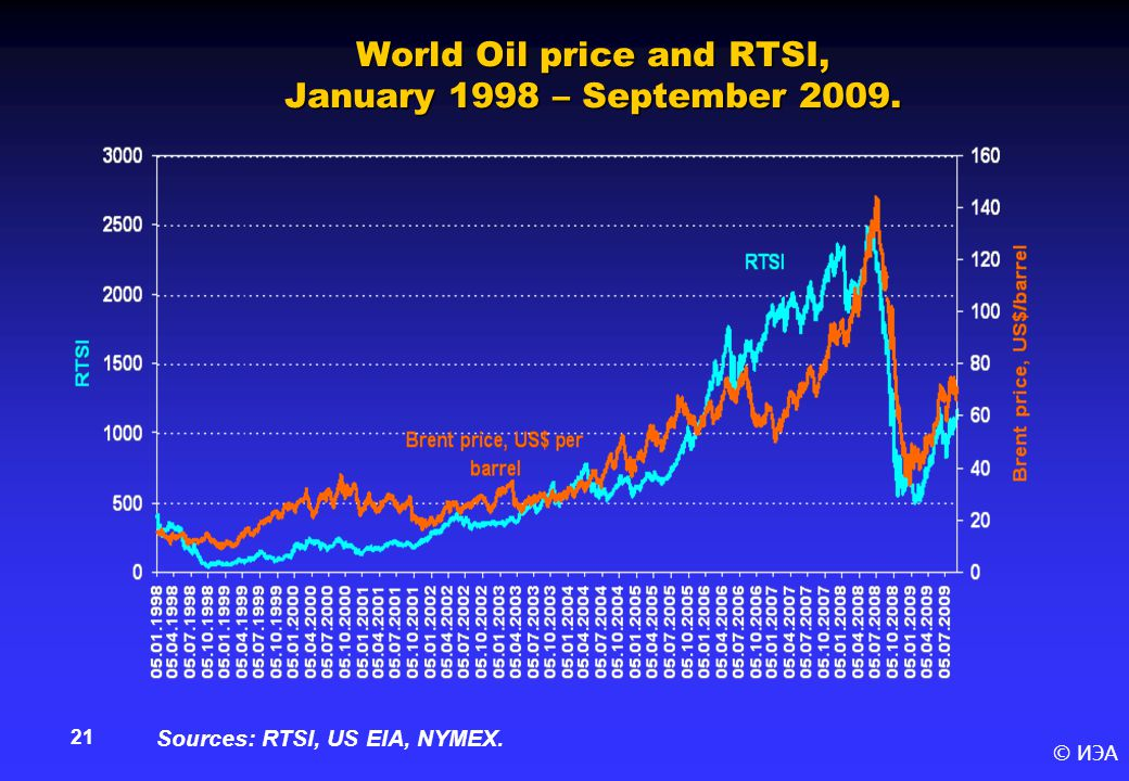 © ИЭА 21 World Oil price and RTSI, January 1998 – September 2009. Sources: RTSI, US EIA, NYMEX.