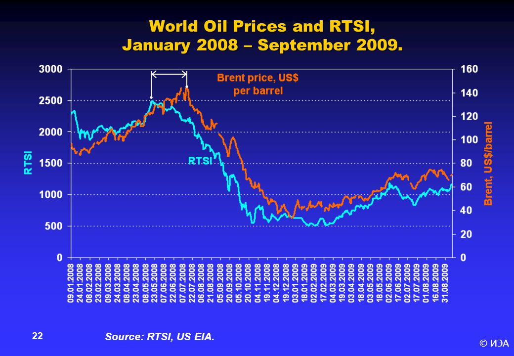 © ИЭА 22 World Oil Prices and RTSI, January 2008 – September 2009. Source: RTSI, US EIA.
