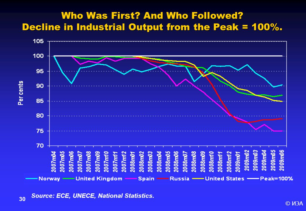 © ИЭА 30 Who Was First. And Who Followed. Decline in Industrial Output from the Peak = 100%.