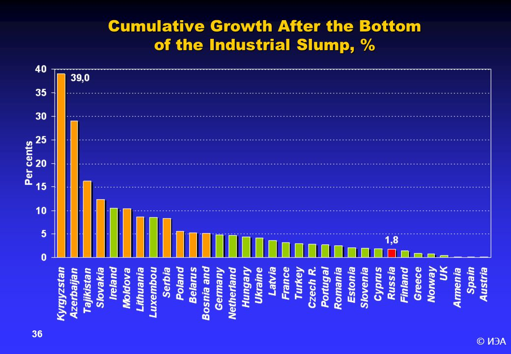 © ИЭА 36 Cumulative Growth After the Bottom of the Industrial Slump, %