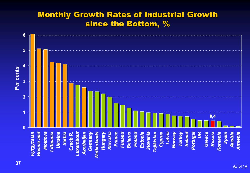 © ИЭА 37 Monthly Growth Rates of Industrial Growth since the Bottom, %