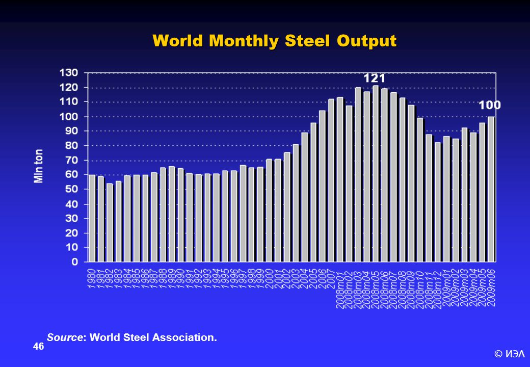 © ИЭА 46 World Monthly Steel Output Source: World Steel Association.
