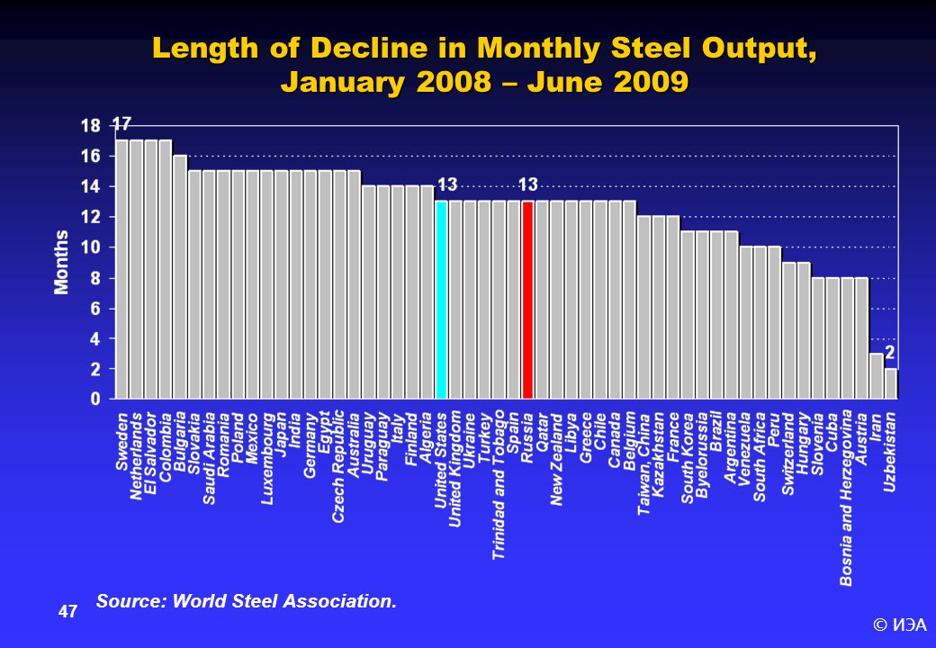 © ИЭА 47 Length of Decline in Monthly Steel Output, January 2008 – June 2009 Source: World Steel Association.