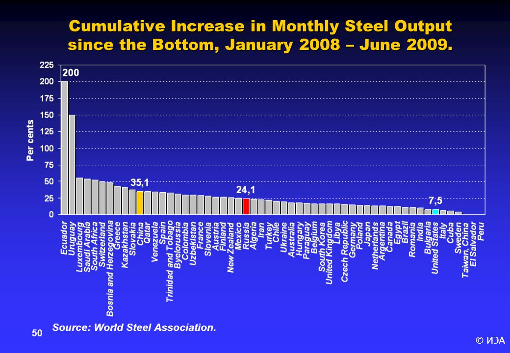 © ИЭА 50 Cumulative Increase in Monthly Steel Output since the Bottom, January 2008 – June 2009.