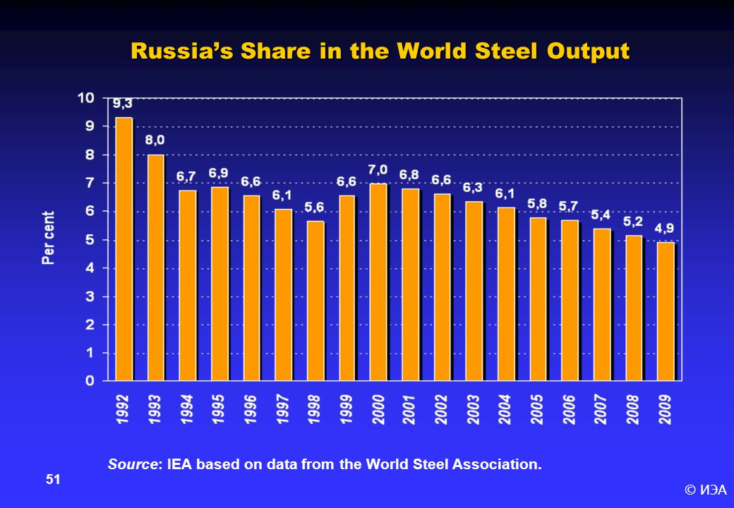 © ИЭА 51 Russia's Share in the World Steel Output Source: IEA based on data from the World Steel Association.