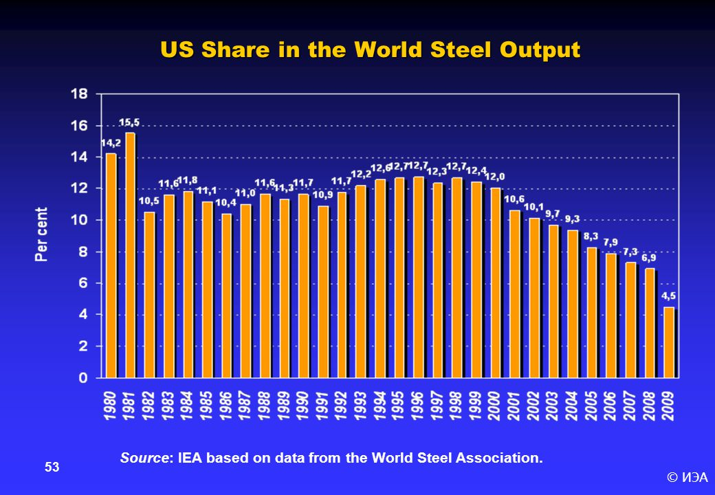 © ИЭА 53 US Share in the World Steel Output Source: IEA based on data from the World Steel Association.