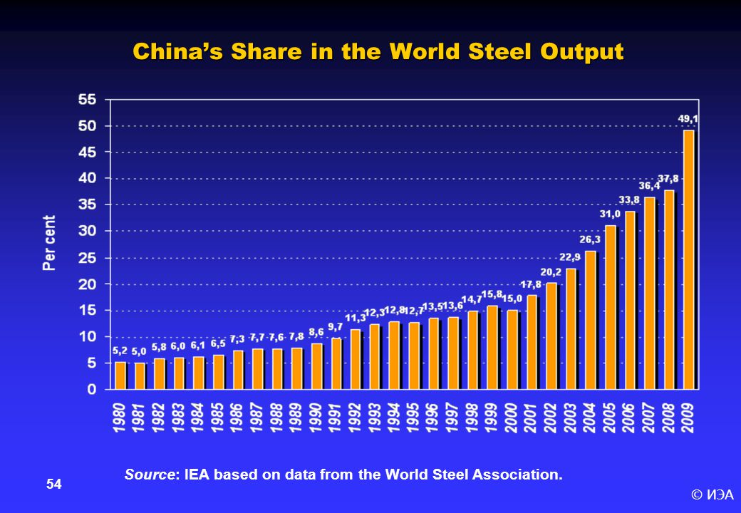 © ИЭА 54 China's Share in the World Steel Output Source: IEA based on data from the World Steel Association.