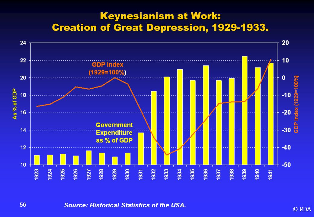 © ИЭА 56 Keynesianism at Work: Creation of Great Depression, 1929-1933.