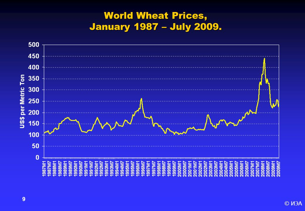 © ИЭА 9 World Wheat Prices, January 1987 – July 2009.