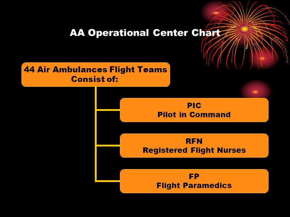 AA Operational Center Chart 44 Air Ambulances Flight Teams Consist of: PIC Pilot in Command RFN Registered Flight Nurses FP Flight Paramedics