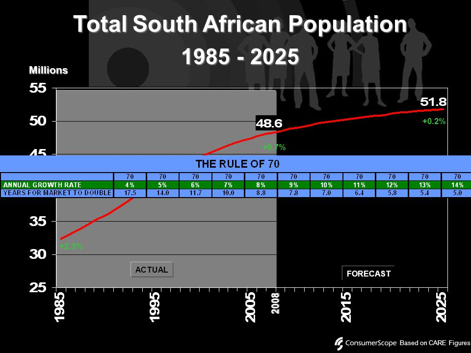 Total South African Population 1985 - 2025 ACTUAL Based on CARE Figures FORECAST Millions +2.3% +0.7% 2008 +0.2%