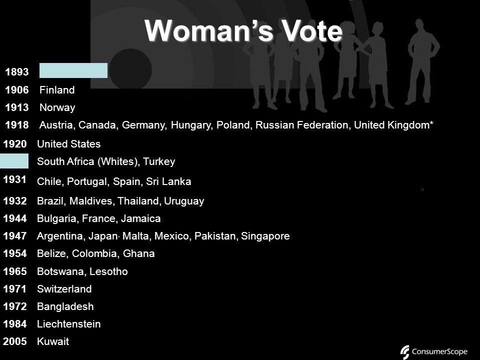 Woman's Vote 1893New Zealand (to vote) 1902Australia* 1906Finland 1907Norway (to stand for election)* 1913 Norway** 1915Denmark, Iceland* 1917Canada (to vote)*, Netherlands (to stand for election) 1918Austria, Canada (to vote)*, Estonia, Georgia 1, Germany, Hungary, Ireland*, Kyrgyzstan, Latvia, Lithuania, Poland, Russian Federation, United Kingdom* 1 1919 Belarus, Belgium (to vote)*, Luxembourg, Netherlands (to vote), New Zealand (to stand for election), Sweden*, Ukraine 1893New Zealand (to vote) 1902Australia* 1906Finland 1907Norway (to stand for election)* 1913 Norway** 1915Denmark, Iceland* 1917Canada (to vote)*, Netherlands (to stand for election) 1918Austria, Canada (to vote)*, Estonia, Georgia 1, Germany, Hungary, Ireland*, Kyrgyzstan, Latvia, Lithuania, Poland, Russian Federation, United Kingdom* 1 1919 Belarus, Belgium (to vote)*, Luxembourg, Netherlands (to vote), New Zealand (to stand for election), Sweden*, Ukraine 1893New Zealand 1906Finland 1913Norway 1918Austria, Canada, Germany, Hungary, Poland, Russian Federation, United Kingdom* 1920Albania, Canada (to stand for election)*, Czech Republic, Iceland**, Slovakia, United States of America (to vote) 1921Armenia, Azerbaijan, Belgium (to stand for election)*, Georgia 1, Sweden** 1 1920United States 1930South Africa (Whites), Turkey 1931 Chile, Portugal, Spain, Sri Lanka 1932Brazil, Maldives, Thailand, Uruguay 1944Bulgaria, France, Jamaica 1947Argentina, Japan, Malta, Mexico, Pakistan, Singapore 1954Belize, Colombia, Ghana 1965Botswana, Lesotho 1971Switzerland 1972Bangladesh 1984Liechtenstein 2005Kuwait