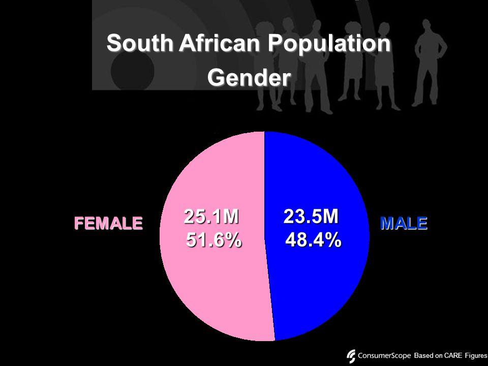 South African Population Gender FEMALEMALE25.1M51.6%23.5M48.4% Based on CARE Figures