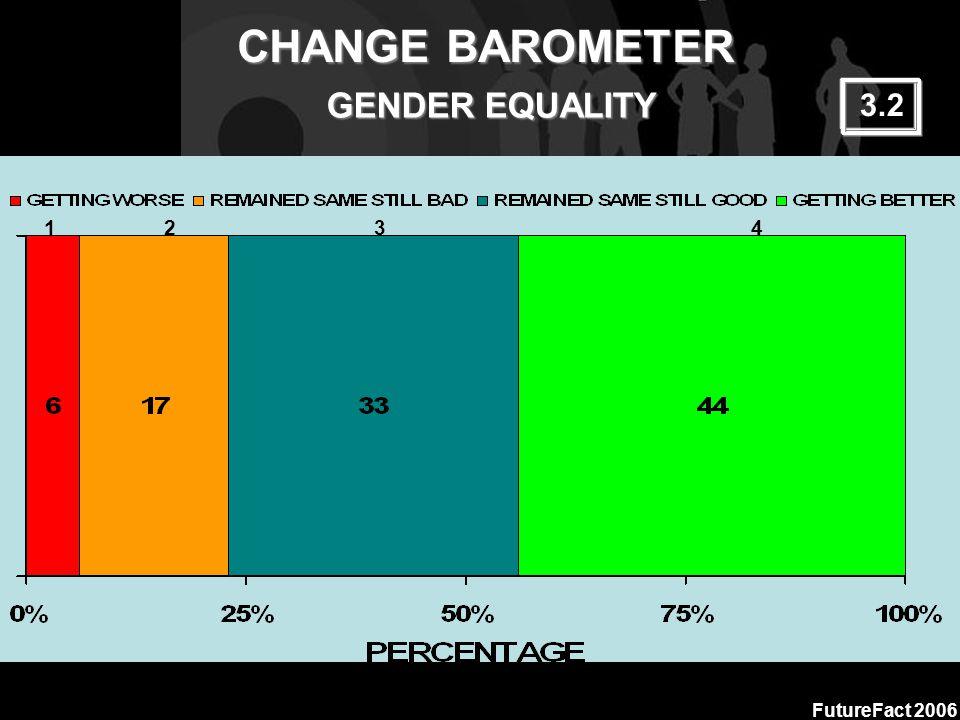 CHANGE BAROMETER FutureFact 2006 GENDER EQUALITY 1 2 3 4 3.2