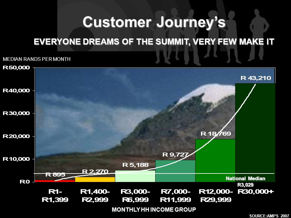SOURCE:AMPS 2005SOURCE:AMPS 2007 MEDIAN RANDS PER MONTH Customer Journey's EVERYONE DREAMS OF THE SUMMIT, VERY FEW MAKE IT MONTHLY HH INCOME GROUP Nat