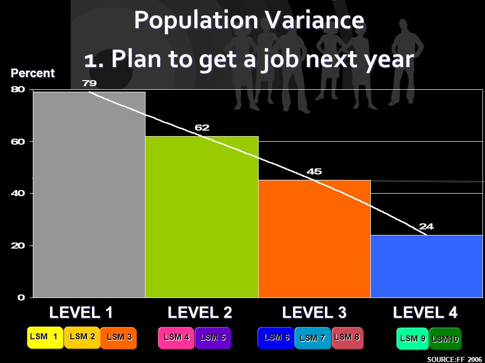 LEVEL 1 LEVEL 2 LEVEL 4 LEVEL 3 LSM 9 LSM10 LSM 1 LSM 2 LSM 3 LSM 4 LSM 5 LSM 6 LSM 7 LSM 8 Population Variance 1. Plan to get a job next year SOURCE: