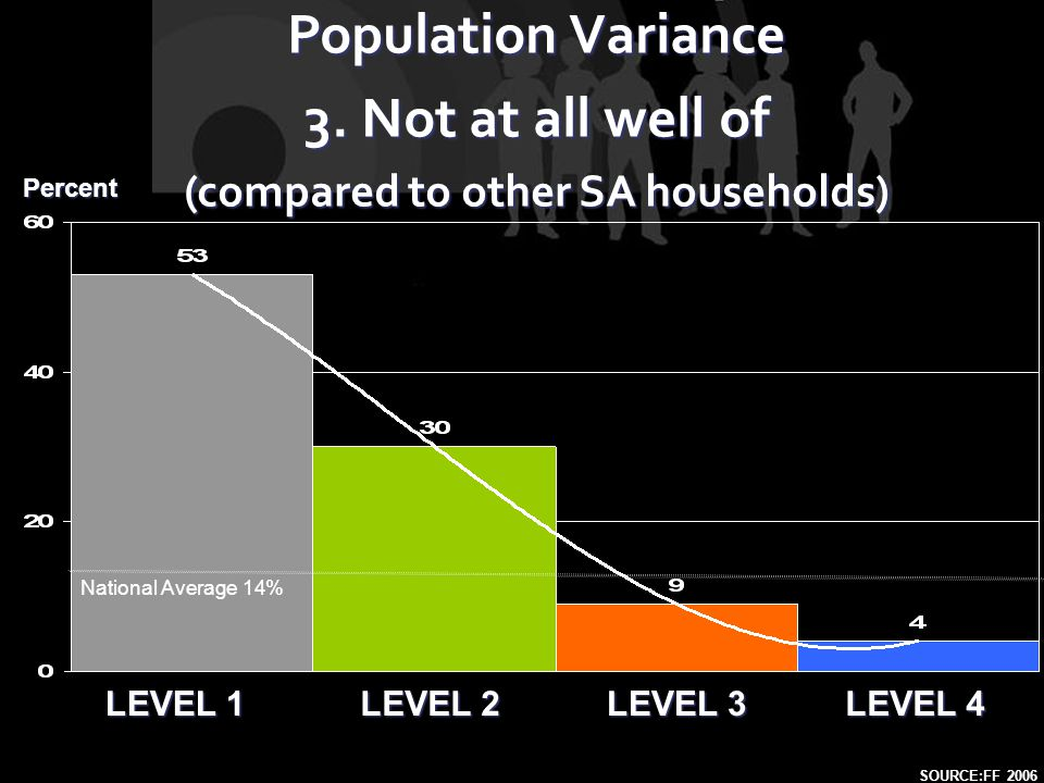 LEVEL 1 LEVEL 2 LEVEL 4 LEVEL 3 Population Variance 3. Not at all well of (compared to other SA households) SOURCE:FF 2006 Percent National Average 14