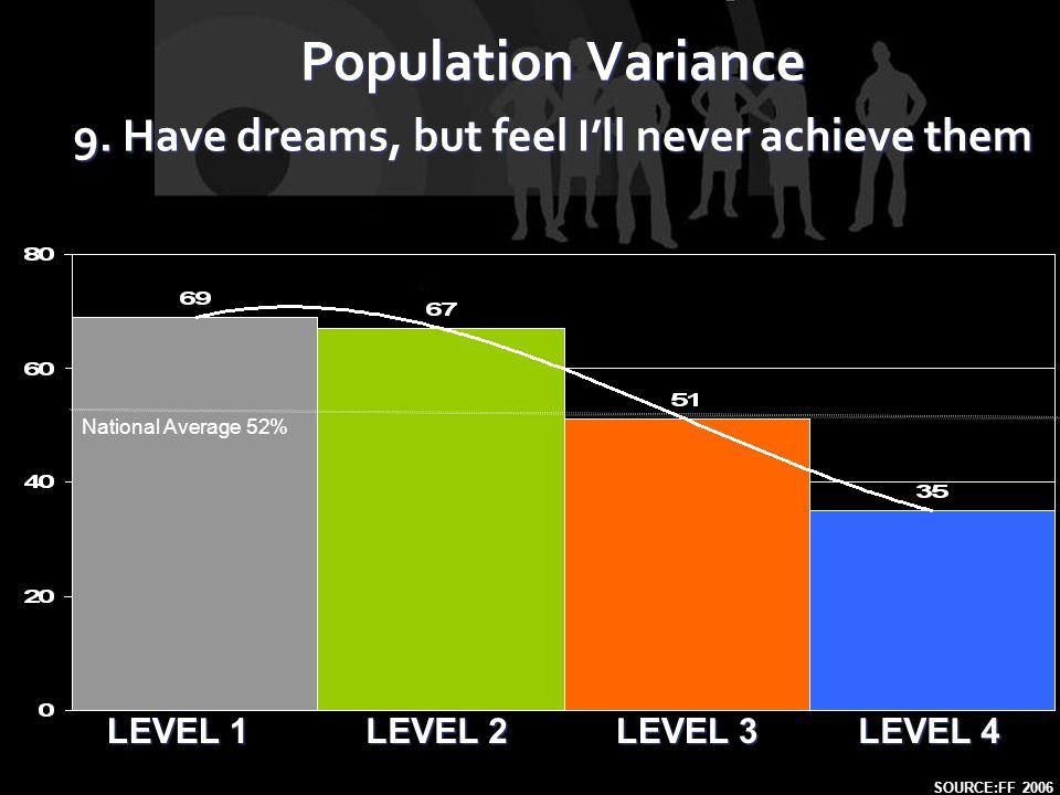 LEVEL 1 LEVEL 2 LEVEL 4 LEVEL 3 Population Variance 9.
