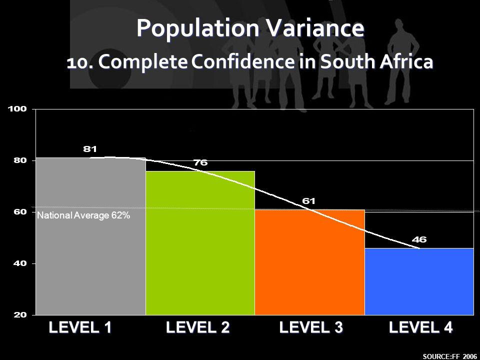 LEVEL 1 LEVEL 2 LEVEL 4 LEVEL 3 Population Variance 10.