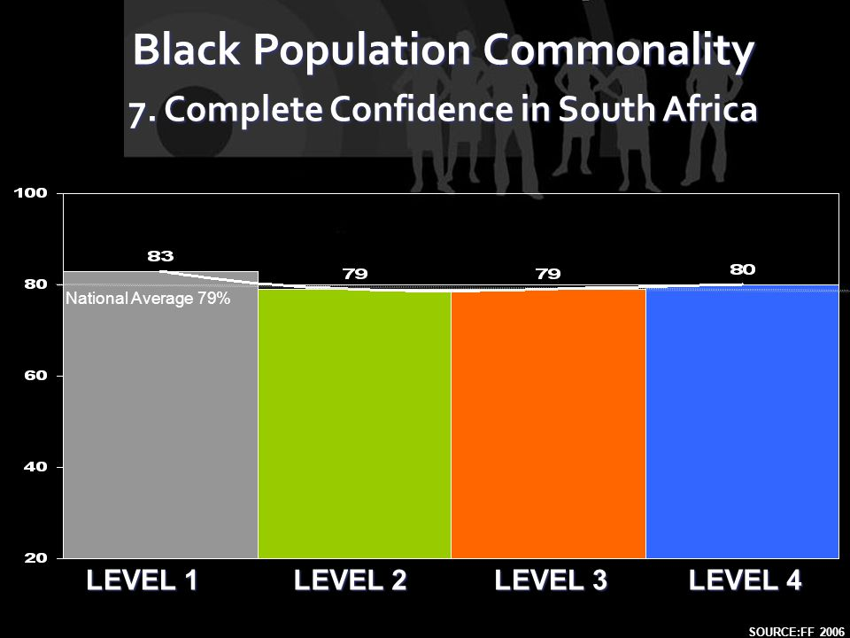 LEVEL 1 LEVEL 2 LEVEL 4 LEVEL 3 Black Population Commonality 7. Complete Confidence in South Africa SOURCE:FF 2006 National Average 79%
