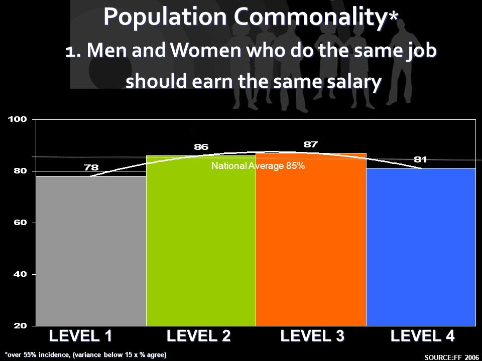 LEVEL 1 LEVEL 2 LEVEL 4 LEVEL 3 Population Commonality * 1. Men and Women who do the same job should earn the same salary should earn the same salary