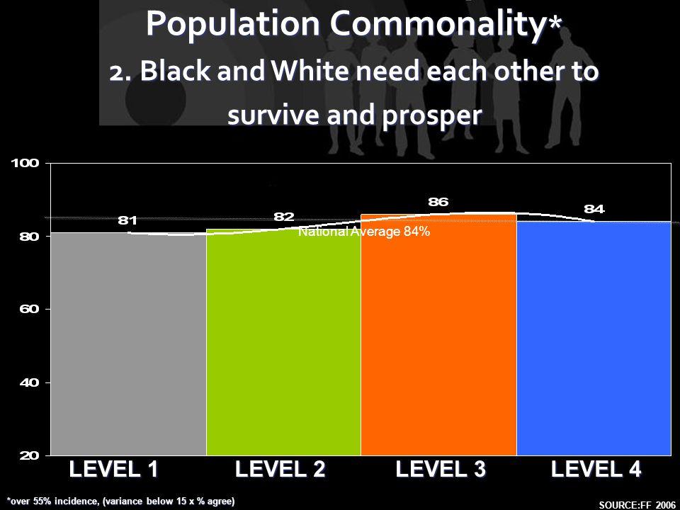 LEVEL 1 LEVEL 2 LEVEL 4 LEVEL 3 Population Commonality * 2.