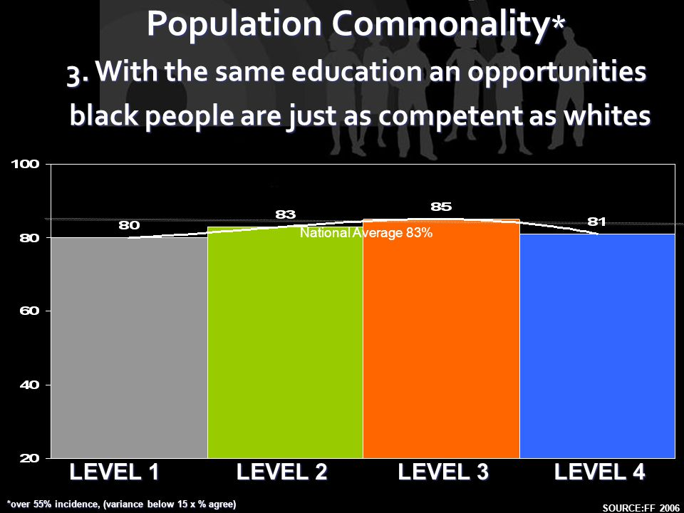 LEVEL 1 LEVEL 2 LEVEL 4 LEVEL 3 Population Commonality * 3. With the same education an opportunities black people are just as competent as whites blac