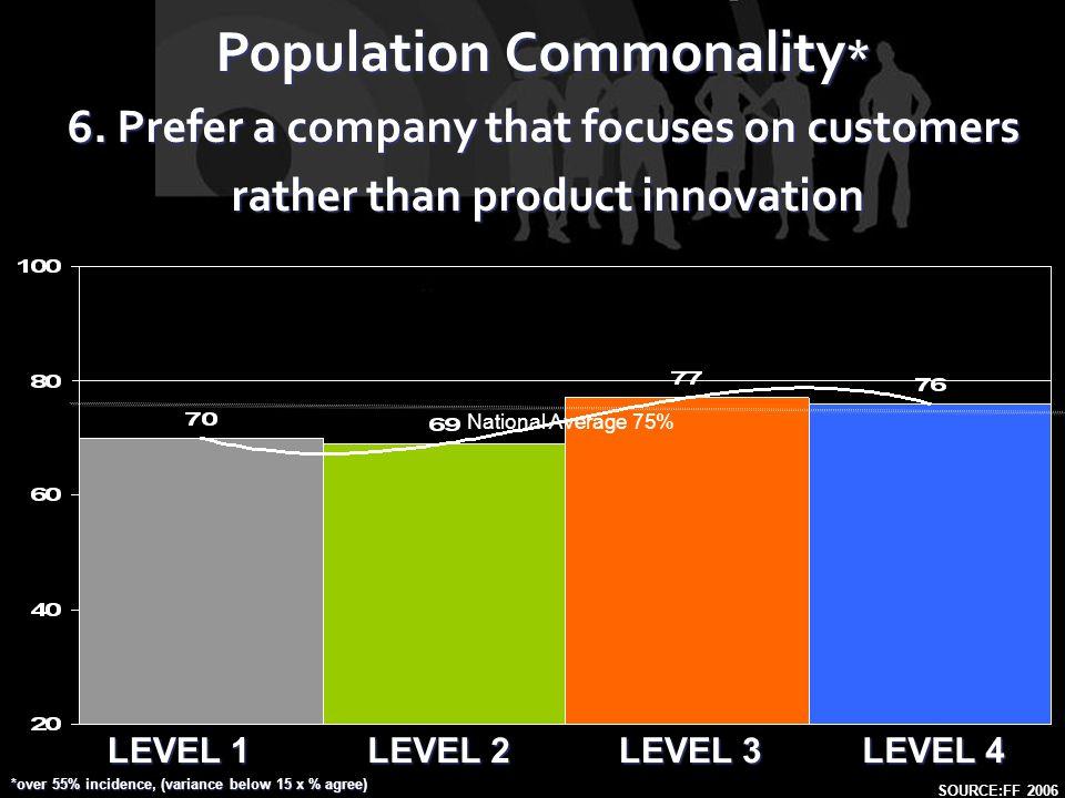 LEVEL 1 LEVEL 2 LEVEL 4 LEVEL 3 Population Commonality * 6.