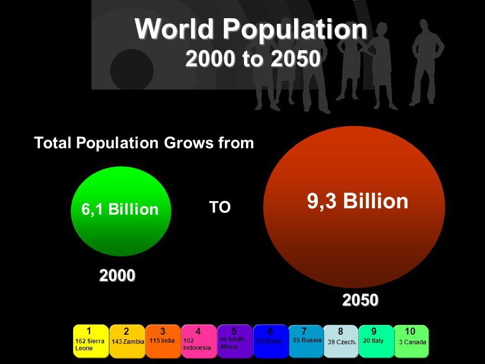 Total Population Grows from 6,1 Billion 9,3 Billion TO 2345678910 162 Sierra Leone 1 143 Zambia 115 India 102 Indonesia 94 South Africa 69 Brazil 55 Russia 39 Czech.