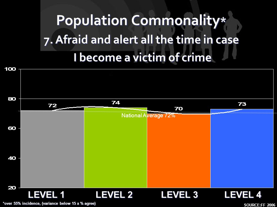 LEVEL 1 LEVEL 2 LEVEL 4 LEVEL 3 Population Commonality * 7. Afraid and alert all the time in case I become a victim of crime I become a victim of crim