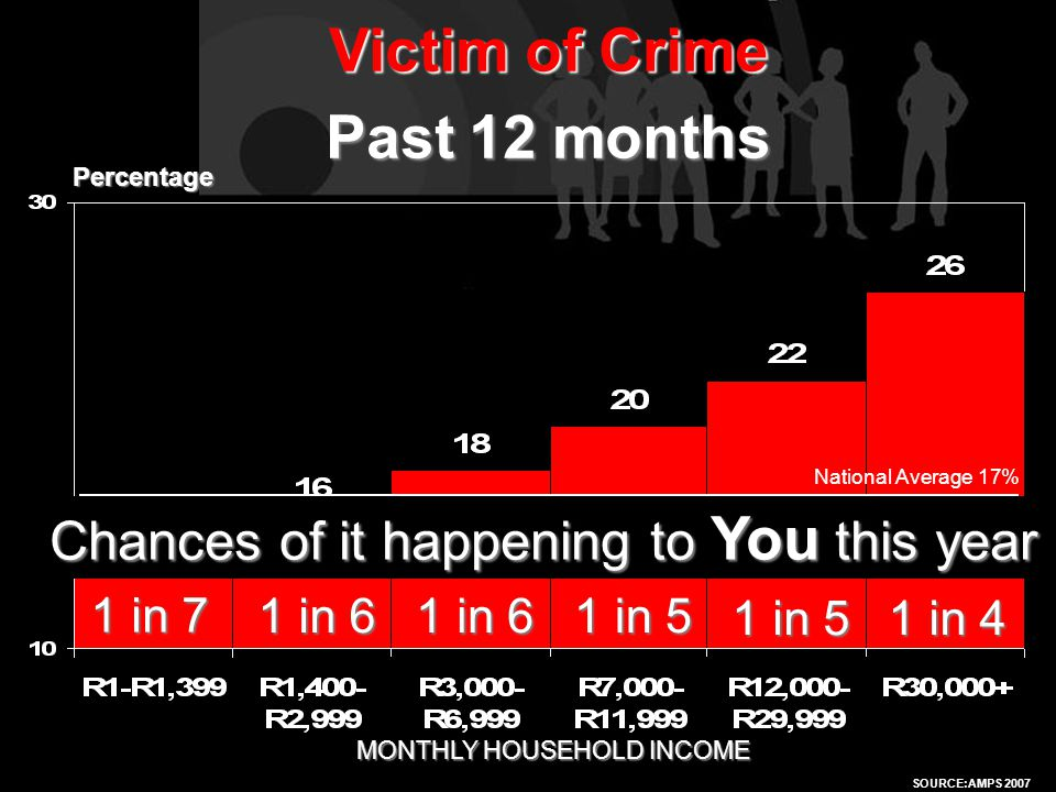 SOURCE:AMPS 2005 Victim of Crime Past 12 months SOURCE:AMPS 2007 MONTHLY HOUSEHOLD INCOME Percentage National Average 17% Chances of it happening to You this year 1 in 7 1 in 6 1 in 5 1 in 4
