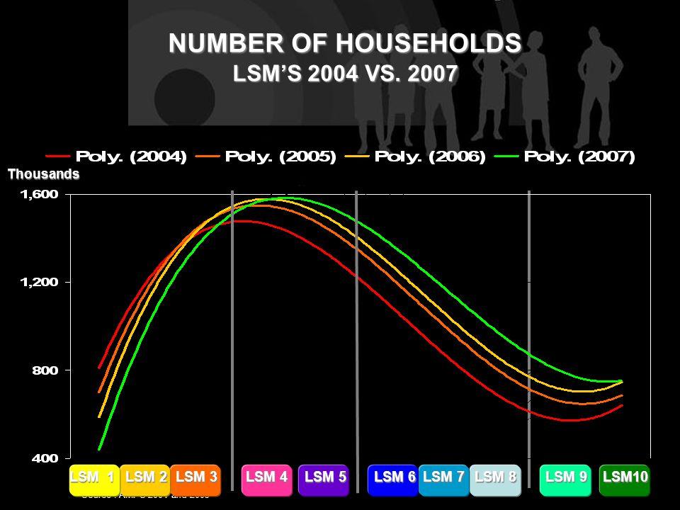 NUMBER OF HOUSEHOLDS LSM'S 2004 VS.