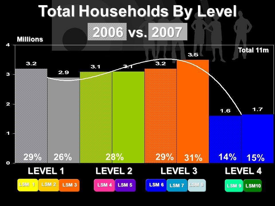 LEVEL 1 LEVEL 2 LEVEL 4 LEVEL 3 LSM 9 LSM10 LSM 1 LSM 2 LSM 3 LSM 4 LSM 5 LSM 6 LSM 7 LSM 8 Total Households By Level 2006 vs.