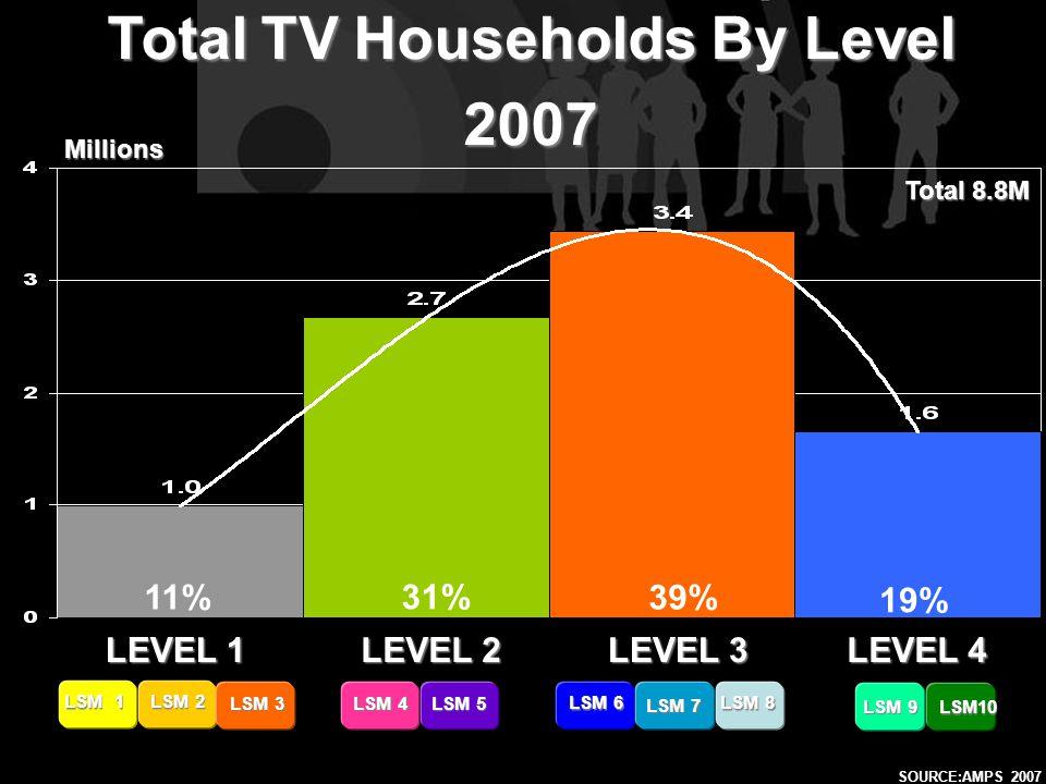 LEVEL 1 LEVEL 2 LEVEL 4 LEVEL 3 LSM 9 LSM10 LSM 1 LSM 2 LSM 3 LSM 4 LSM 5 LSM 6 LSM 7 LSM 8 Total TV Households By Level 2007 SOURCE:AMPS 2007 Millions Total 8.8M 11% 31% 39% 19%