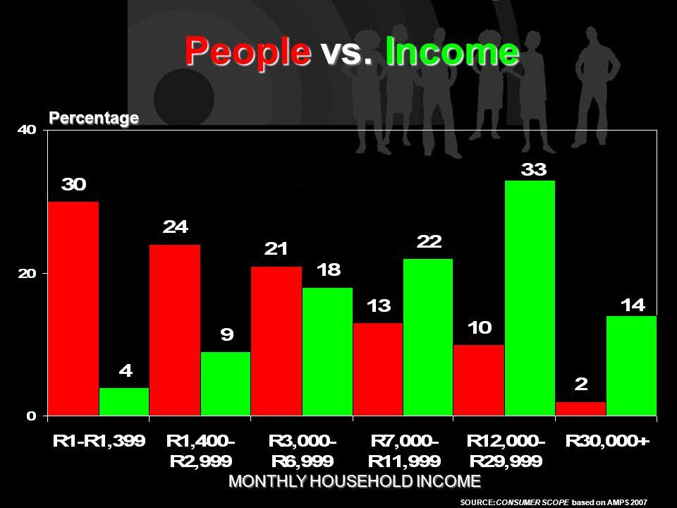 SOURCE:AMPS 2005 Percentage People vs.
